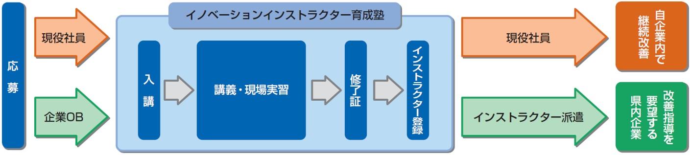 育成塾フロー図1