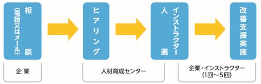 jinzai_images_001hakenflow
