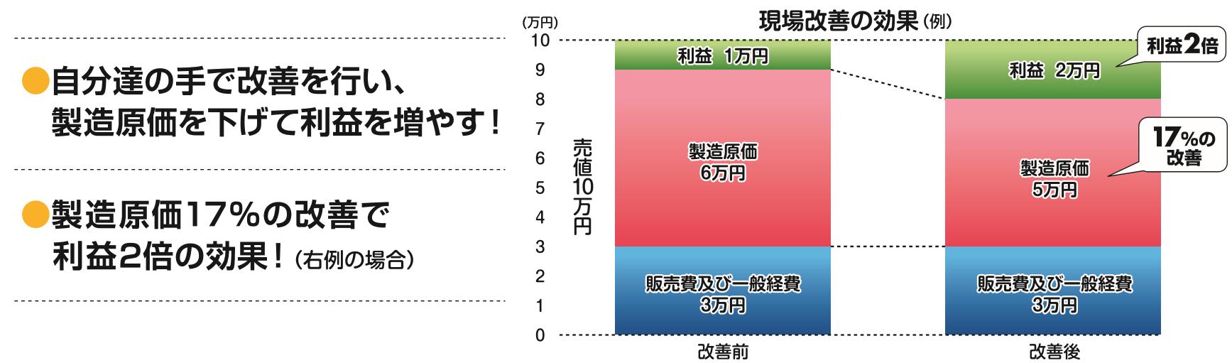 jinzai_images_ikuseizyuku_genbakaizenkouka
