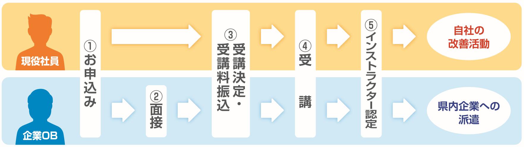 jinzai_images_ikuseizyuku_moushikomiflow